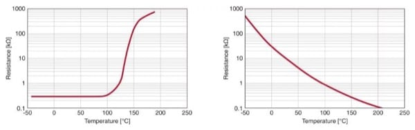 Resistance characteristics of PTC and NTC thermistors.On exceeding a specific temperature, PTC thermistors (left) show a very sharp rise in resistance, making them suitable as temperature limit sensors. NTC thermistors, on the other hand, exhibit greater linearity and are therefore suitable for temperature measurement.