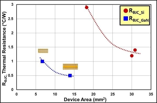 RƟJC (Junction-to-Case Thermal Resistance) for several package styles [3]-[7], eGaN FETs represented by blue square dots and Si MOSFETs represented by red circular dots