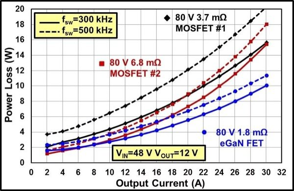 Experimental electrical comparison between GaN and Si based buck converters (top) efficiency (bottom) power loss, VIN=48 V to VOUT=12 V, fsw=300 kHz and fsw=500 kHz (L=4.7 µH Coilcraft SER2915L)