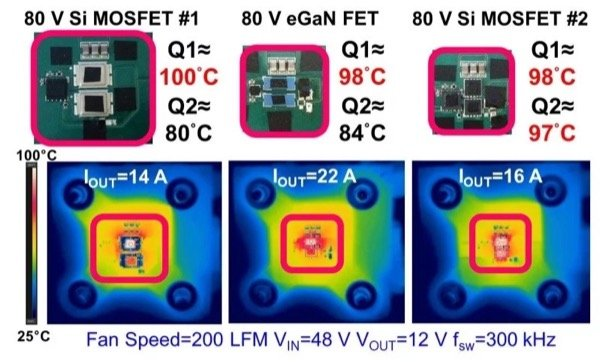 Experimental thermal comparison between chip-scale packaged eGaN FET (center), double-sided cooling packaged Si MOSFET #1(left), and S3O8 packaged Si MOSFET #2 (right) based buck converters without heat sinking, VIN=48 V to VOUT=12 V, fsw=300 kHz, air-flow=200 LFM, ambient temperature=25°C with same approximate maximum device temperature