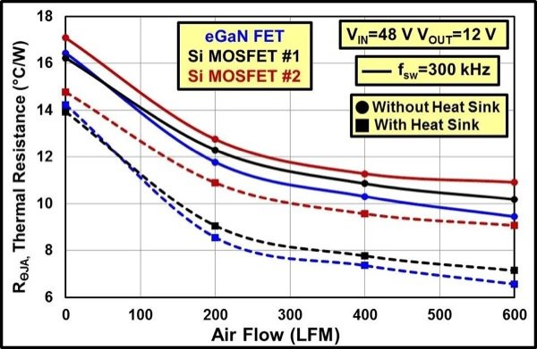 Comparison of junction-to-ambient system thermal impedance vs. airflow for eGaN FET and Si MOSFET based buck converters with an input voltage of 48 V, output voltage of 12 V, and switching frequency of 300 kHz