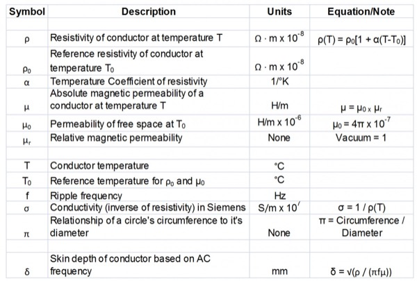 Equations and variables of skin depth calculations