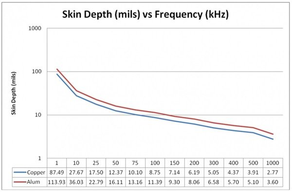 Skin depth versus frequency for aluminum and copper conductors