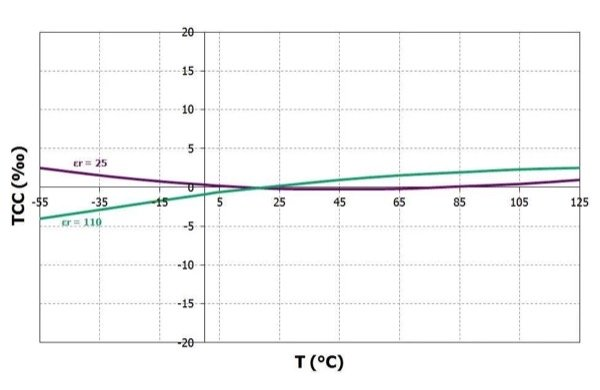 Typical capacitance variation under temperature for NPO ceramics