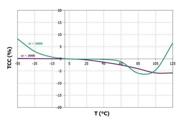 Typical capacitance variation under temperature for X7R ceramics