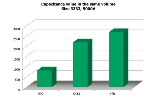 Comparison of capacitance ranges in the same size package for NPO, C48X and X7R