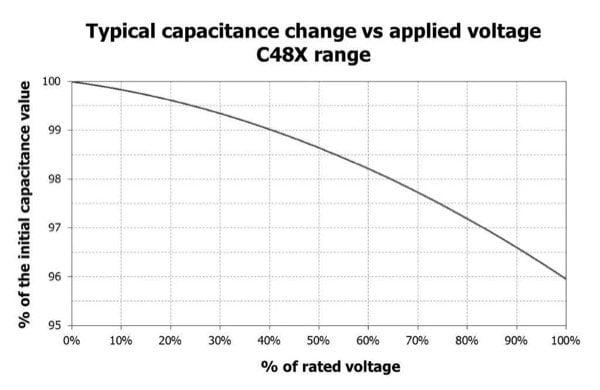 capacitance change of C48 versus dc voltage