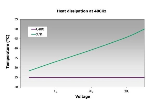 Temperature increase of capacitors of the C48X range working at 400Hz in comparison with X7R material