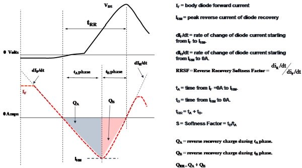Diode Reverse Recovery Definitions