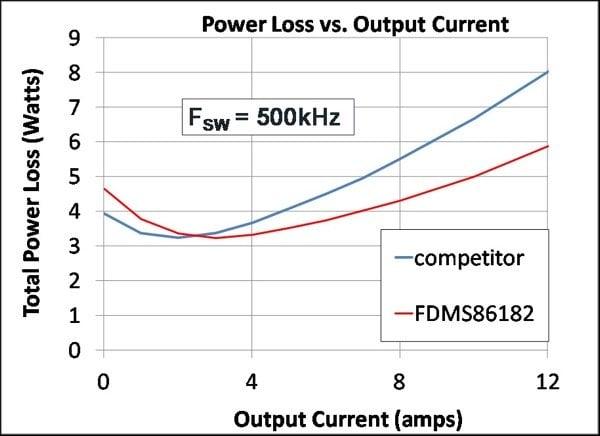 Synchronous Buck Converter Power Loss (bottom)