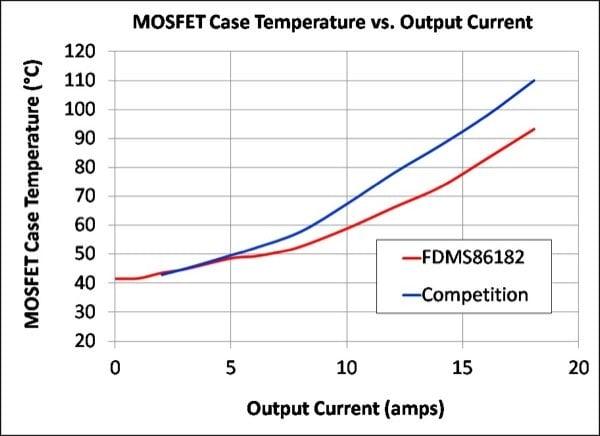 MOSFET Case Temperature versus Output Current (FSW = 250kHz)