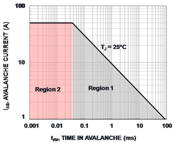 Power MOSFET (FDMS86181) avalanche rating (SOA) curve