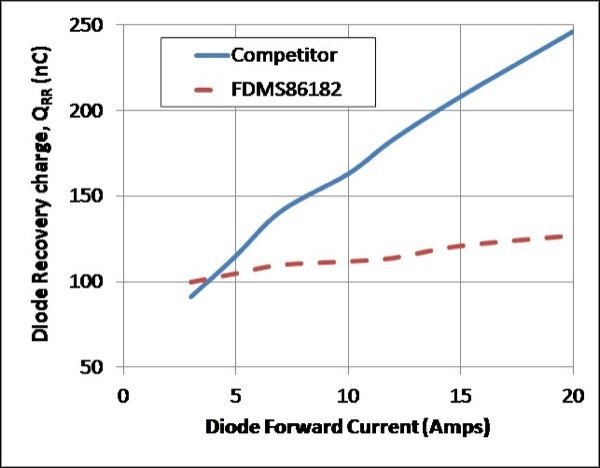 Diode Recovery Charge and Softness - PTNG versus Competitor (top)