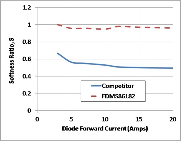 Diode Recovery Charge and Softness - PTNG versus Competitor (bottom)