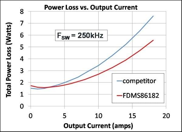 Synchronous Buck Converter Power Loss (top)