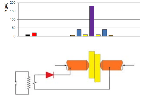 Figure 1: Weld circuit resistance. The colors represent the different parts and their respective resistances.
