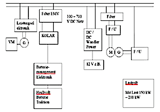 Figure 1: Schematic of the test E-car