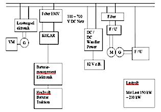 Figure 1: Schematic of the test E-car