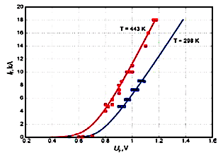 Figure 1: I-VC of the high-power diode D053-7100-4-N (Proton-Electrotex): markers – measurement results; block curves – the results of the theoretical calculations by Formula (1)