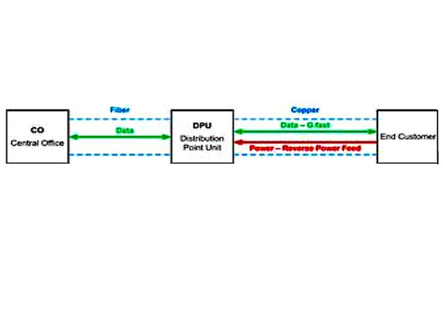 Figure 1: FTTdp Topology