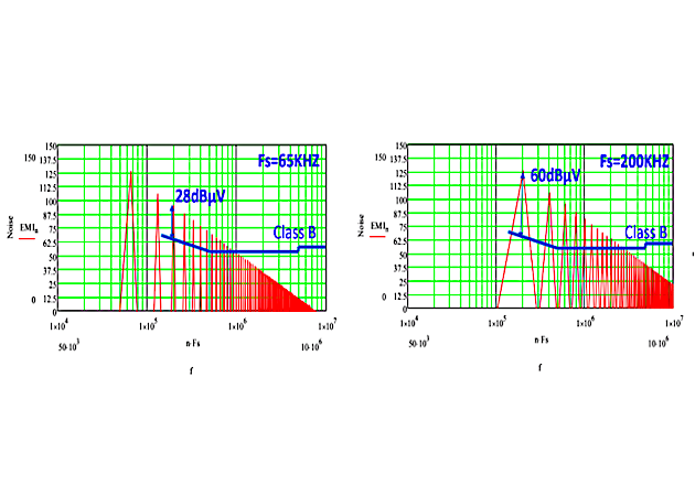 Figure 3: Simulated DM noise with frequency at 65KHz and 200KHz.
