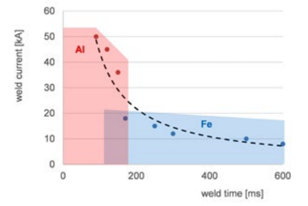 Weld parameters, specific material requirements