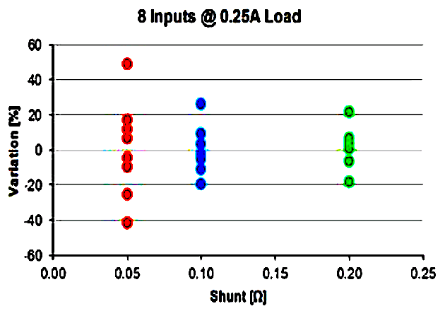 Figure 3: Current Variation @ 0.25A Load
