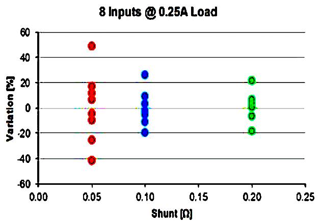 Figure 3: Current Variation @ 0.25A Load