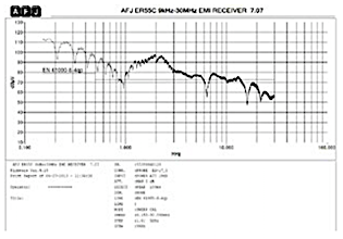 Figure 3: FFT of the output sinusoid
