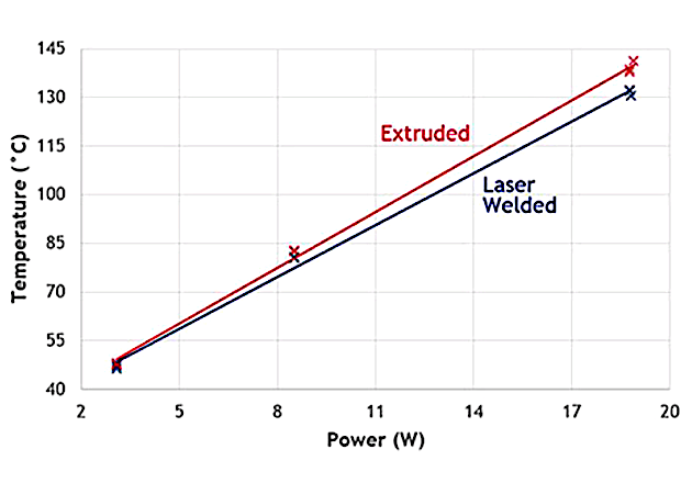 Figure 4 – Experimental Results Showcasing Effect of Joining Methods on Thermal Dissipation
