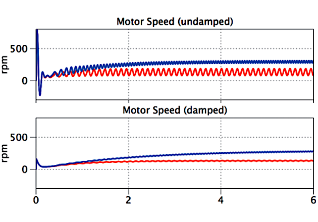 Figure 4: Motor speed oscillation for undamped and damped systems at multiple steady-state speeds