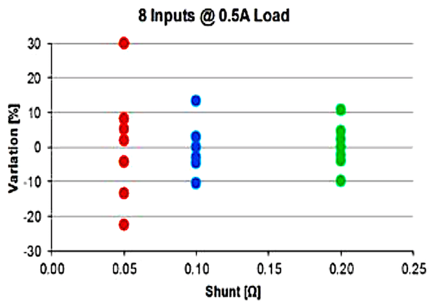 Figure 4: Current Variation @ 0.5A Load