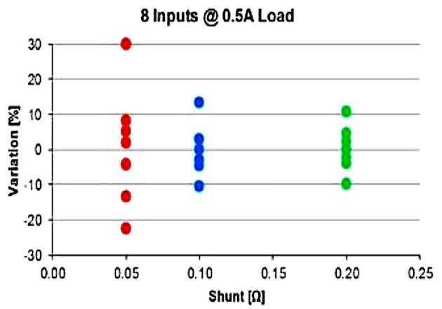 Figure 4: Current Variation @ 0.5A Load