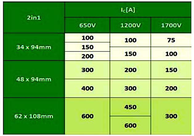 Highest Power density by 7th Gen. IGBT Std-Type Module ...