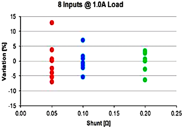 Figure 5: Current Variation @ 1.0A Load