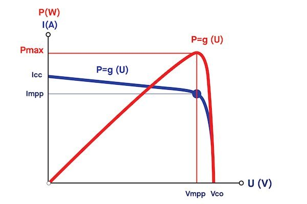 Figure 7: Maximum Power Point