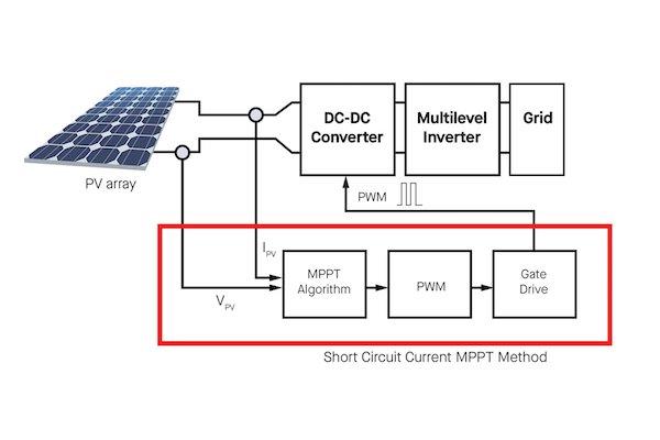 Figure 8: MPPT architecture