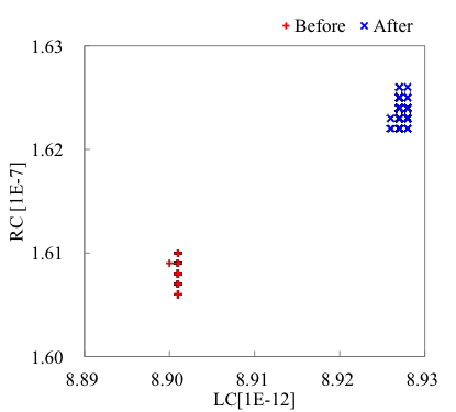 Figure 3: Comparison of waveforms (top) and characteristics (bottom) when slight changes are applied to a winding