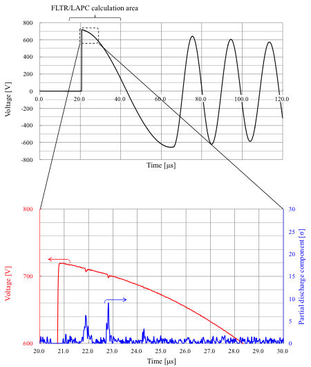 Figure 6: Test oscillation waveform at partial discharge detection and enlarged view of area in question with partial discharge magnitude