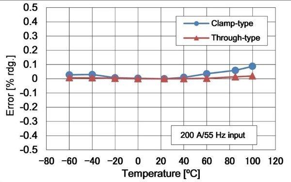 Comparison to the characteristics of the CT6863 Hioki through-type current sensor