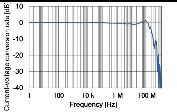 CT6701 has the highest frequency band