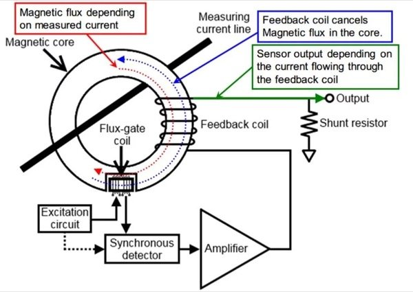 Flux-gate method and the current transformer (CT) method