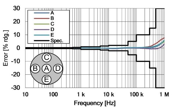 Frequency characteristics and specifications of a Hioki high-precision current sensor