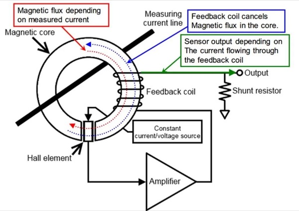Hall element and the current transformer (CT) method