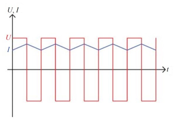 Reactor voltage and current waveforms in a boost chopper circuit