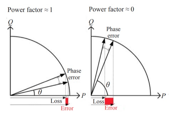 Relationship between phase error and power measurement error