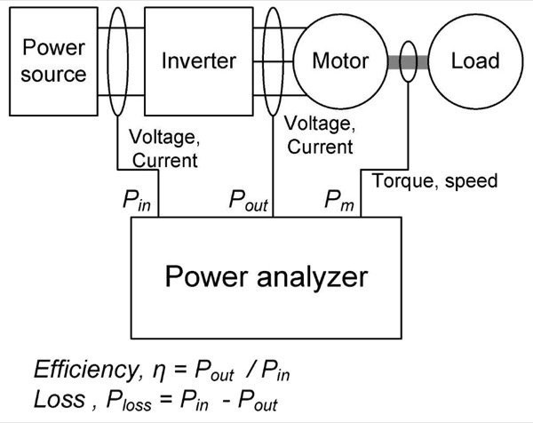 Measuring the efficiency of a motor drive system