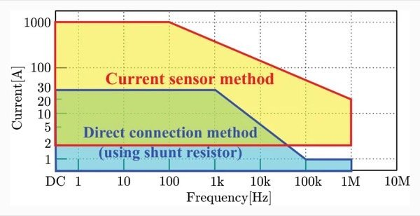 Direct connection method and current sensor method: Approximate ranges of current values and frequency bands that can be measured at high precision *Exclusion from the ranges shown in the figure does not necessarily mean a value cannot be measured.