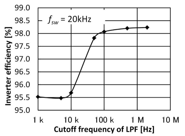 Efficiency measurement results of an SiC inverter while varying the Power Analyzer PW6001's LPF cutoff frequency
