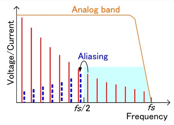 Relationship between analog band and sampling frequency in a standard power analyzer